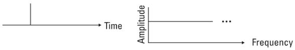 impulssignal rauschpruefung schwingungsregler