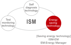 IMV ISM General Concept