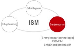 IMV ISM Konzept