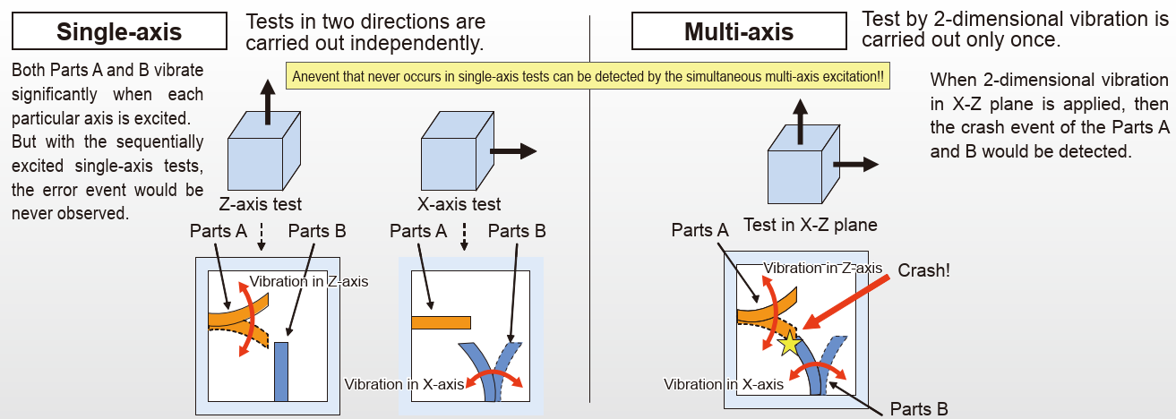 multiaxis shaker system compared to single axis vibration system