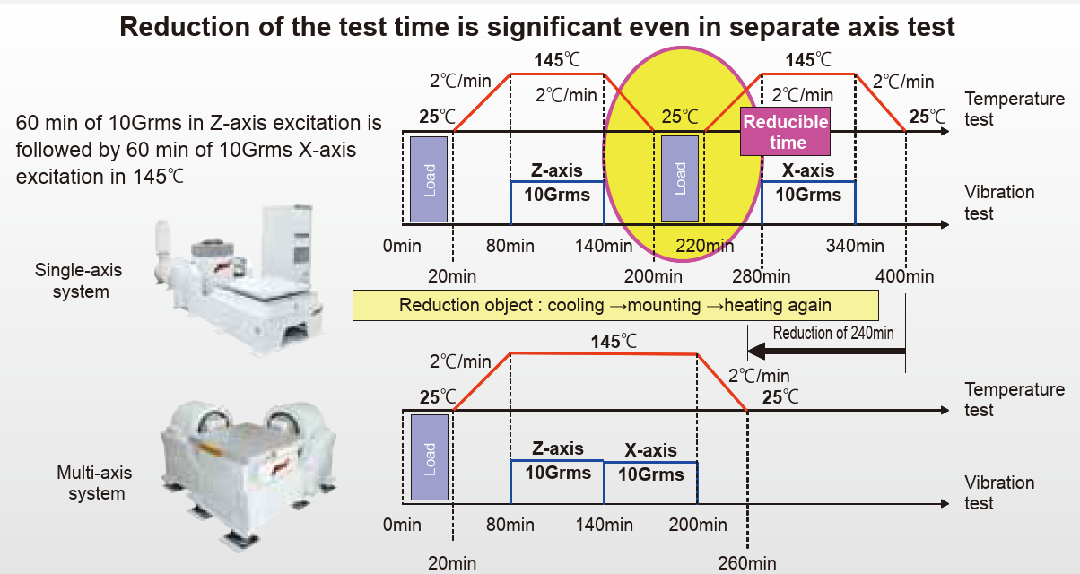 reduction of test time with multi axis shaker system